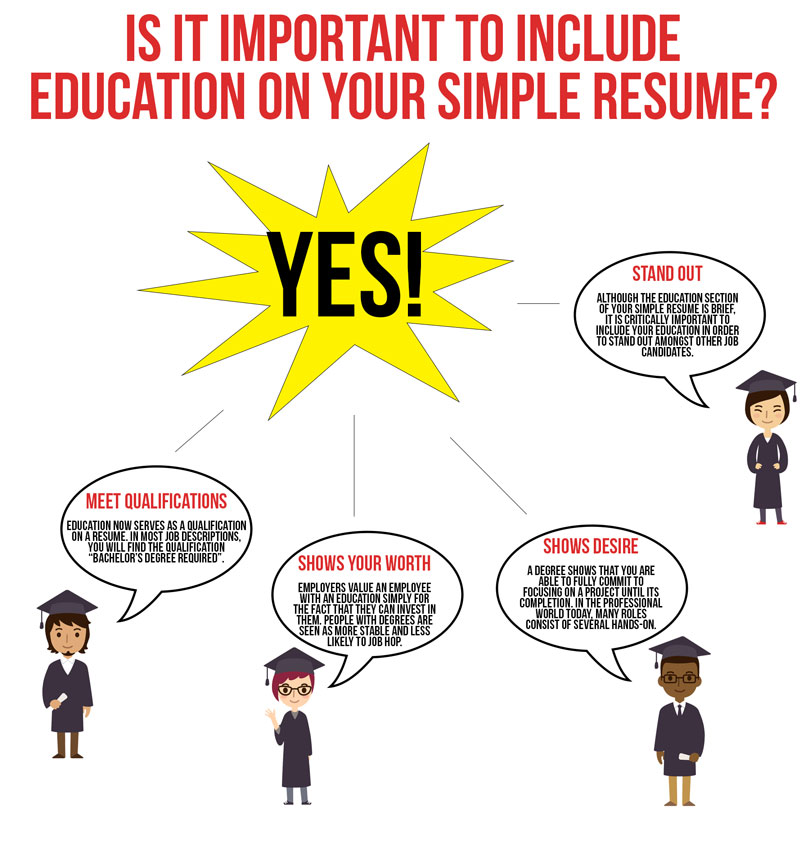 college graduates detail the importance of education when creating a professional resume outline